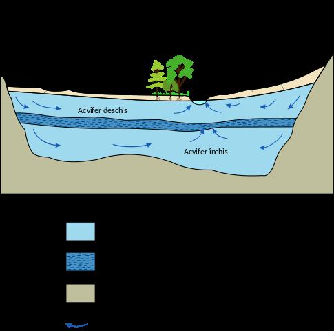 Aquifer diagram